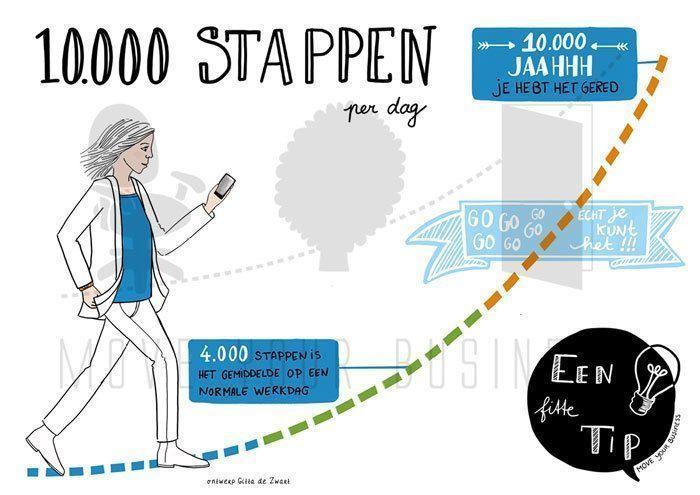 1000 stappen per dag